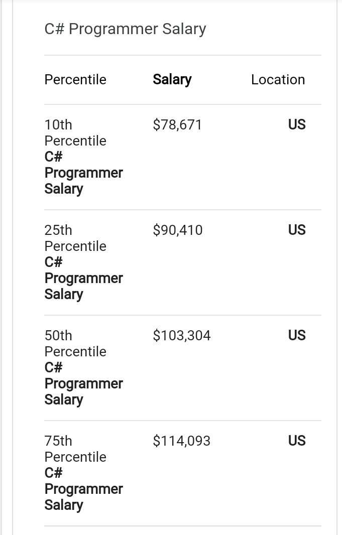 c-and-c++-programmers-salary
