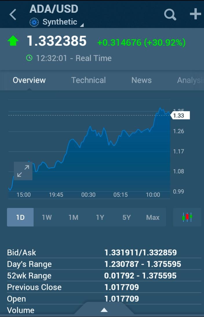 cardano-ada-crypto-price-2021-or-2022