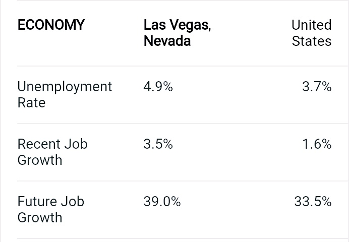 los-Vegas-economy