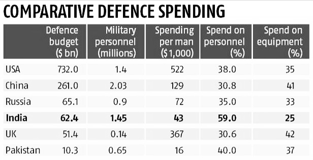 world-country-defence-budget